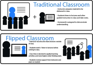 Traditional Vs. Flipped Classroom